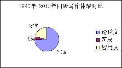 图表作文是近年四级写作出现频率最低的一类作文