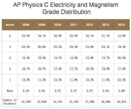 AP科目分数分布数据