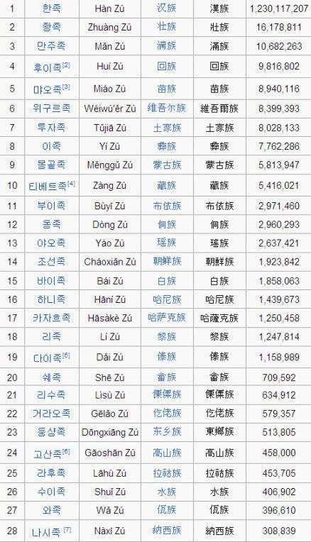 中国56个民族用韩语怎么说