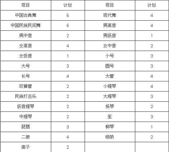 四川大学2014艺术特长生招生简章