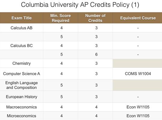 AP成绩与转得的学分的对应关系